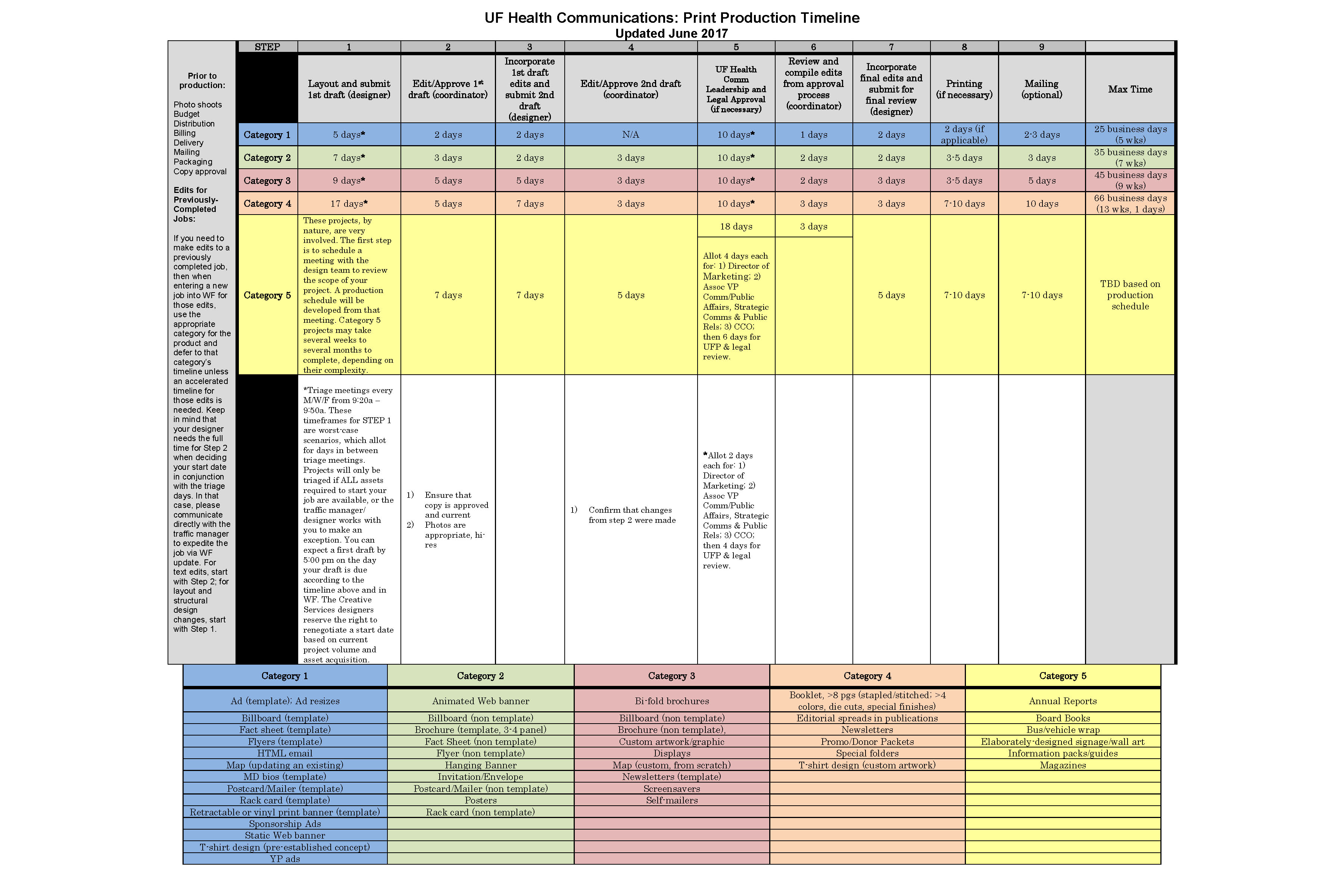 Production Guidelines Creative Services UF Academic Health – Production Timeline Template
